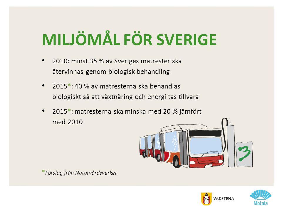 Miljömål för sverige 2010: minst 35 % av Sveriges matrester ska återvinnas genom biologisk behandling.