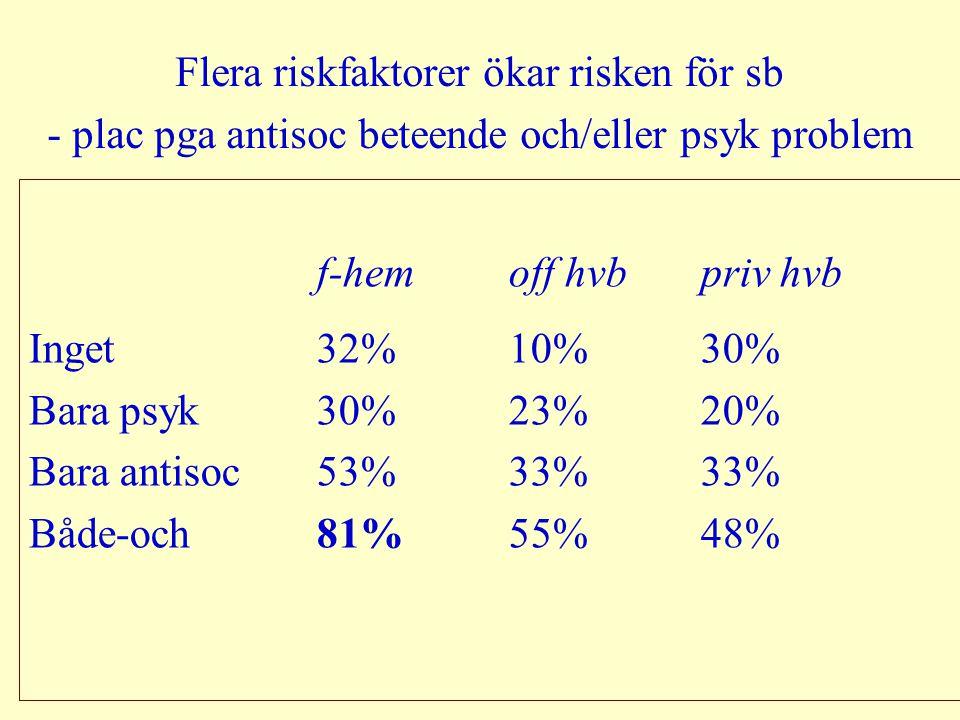 Flera riskfaktorer ökar risken för sb - plac pga antisoc beteende och/eller psyk problem