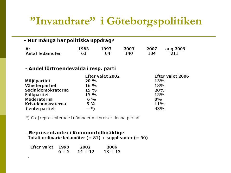 Invandrare i Göteborgspolitiken