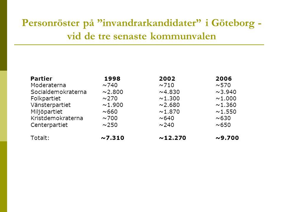 Personröster på invandrarkandidater i Göteborg - vid de tre senaste kommunvalen