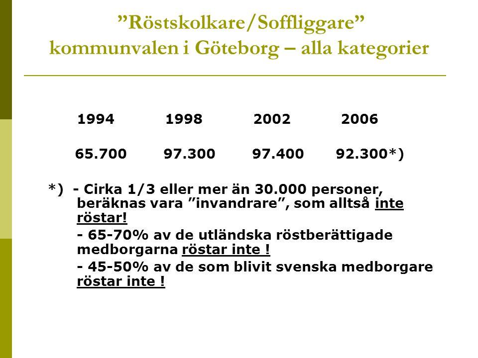 Röstskolkare/Soffliggare kommunvalen i Göteborg – alla kategorier