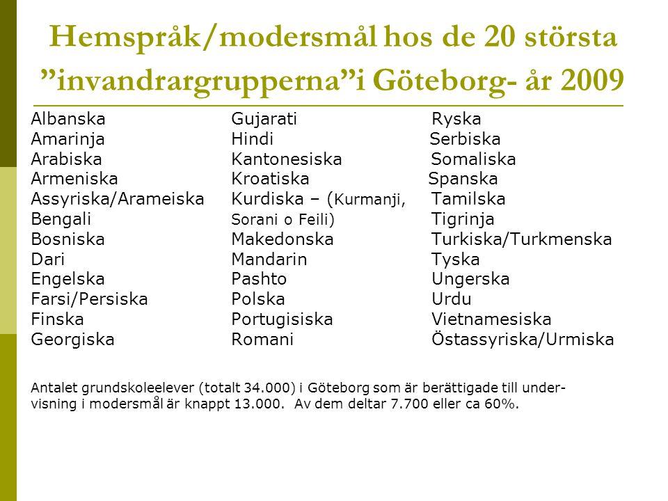 Hemspråk/modersmål hos de 20 största invandrargrupperna i Göteborg- år 2009