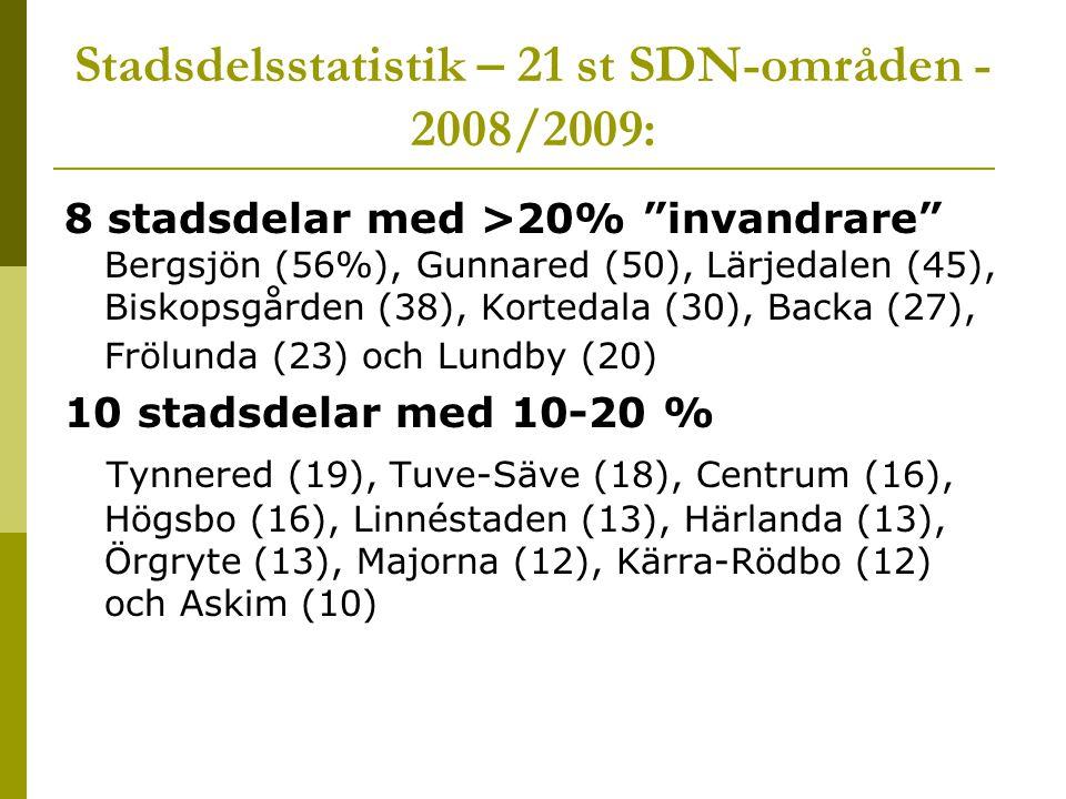 Stadsdelsstatistik – 21 st SDN-områden - 2008/2009: