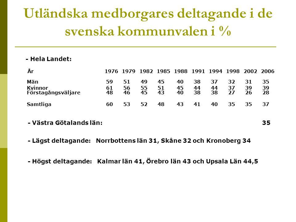 Utländska medborgares deltagande i de svenska kommunvalen i %