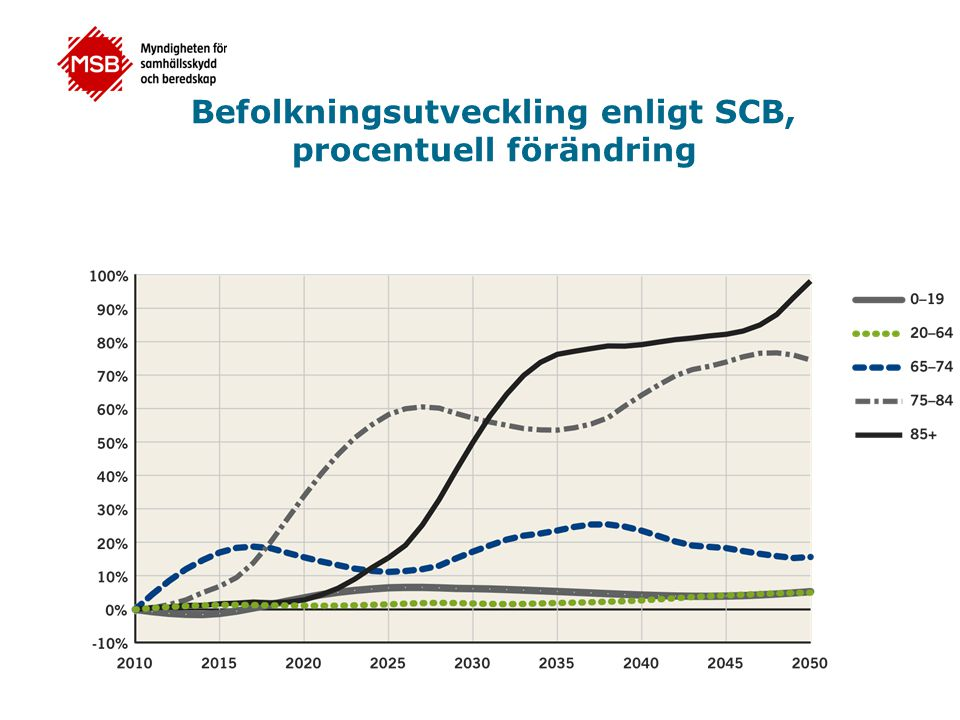 Befolkningsutveckling enligt SCB, procentuell förändring