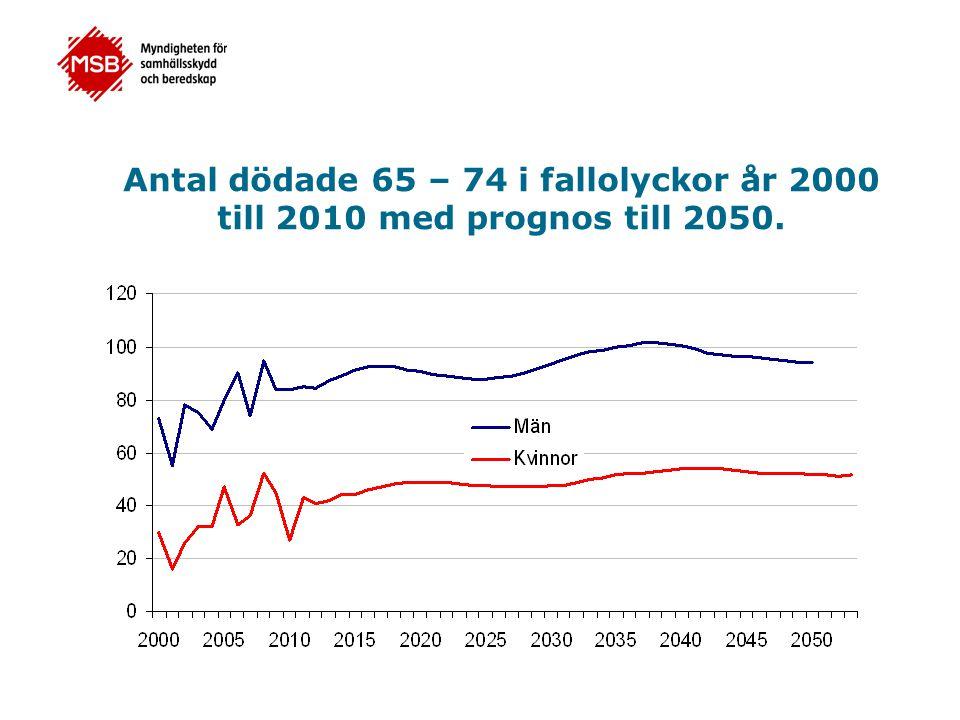 Antal dödade 65 – 74 i fallolyckor år 2000 till 2010 med prognos till 2050.