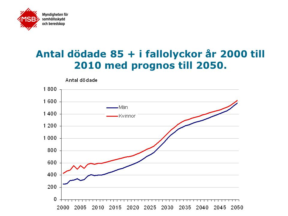 Antal dödade 85 + i fallolyckor år 2000 till 2010 med prognos till 2050.