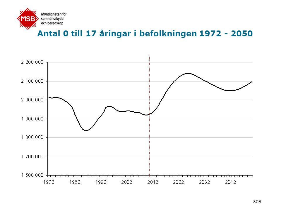 Antal 0 till 17 åringar i befolkningen 1972 - 2050