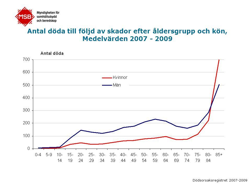 Antal döda till följd av skador efter åldersgrupp och kön, Medelvärden 2007 - 2009