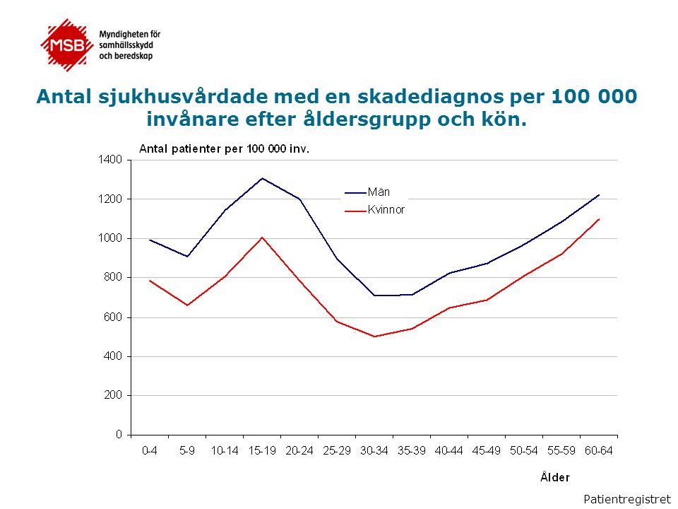 Antal sjukhusvårdade med en skadediagnos per 100 000 invånare efter åldersgrupp och kön.