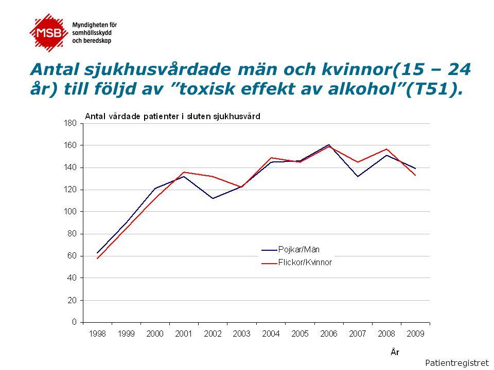 Antal sjukhusvårdade män och kvinnor(15 – 24 år) till följd av toxisk effekt av alkohol (T51).
