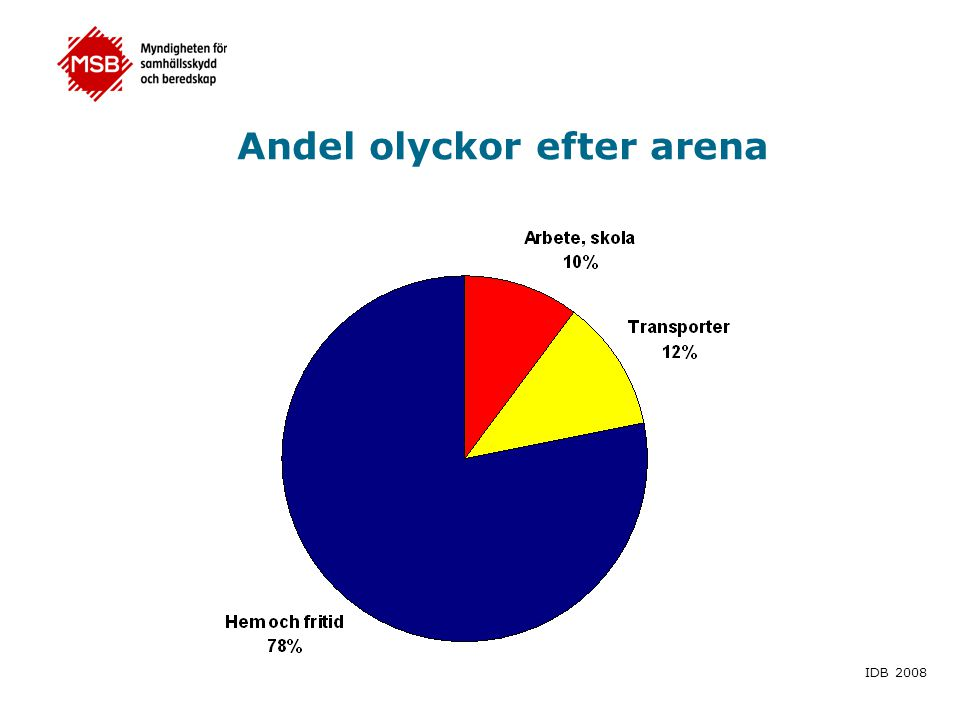 Andel olyckor efter arena