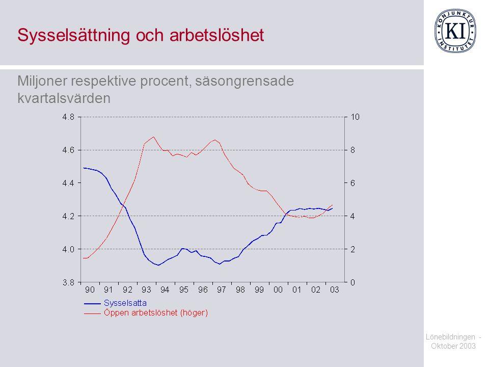 Sysselsättning och arbetslöshet