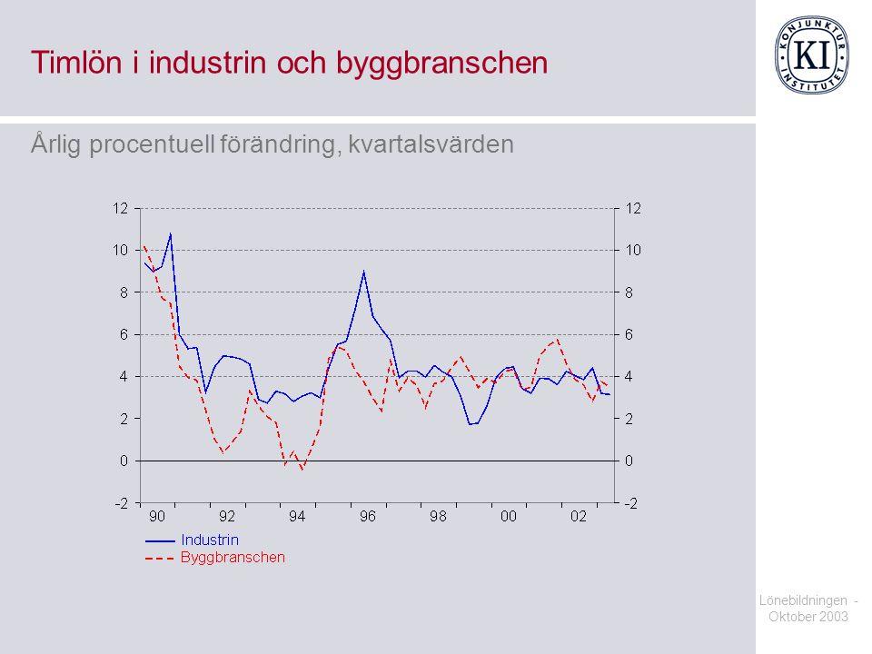 Timlön i industrin och byggbranschen