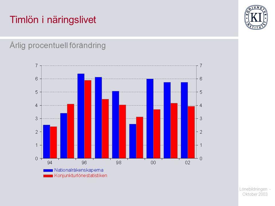 Timlön i näringslivet Årlig procentuell förändring Lönebildningen -