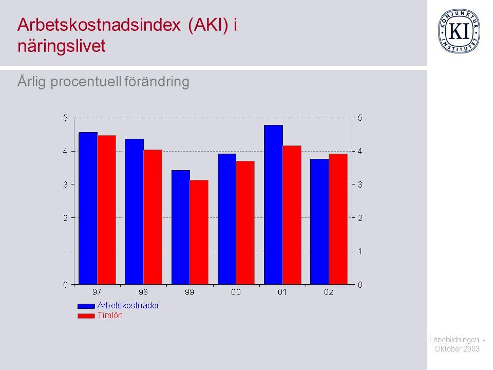 Arbetskostnadsindex (AKI) i näringslivet