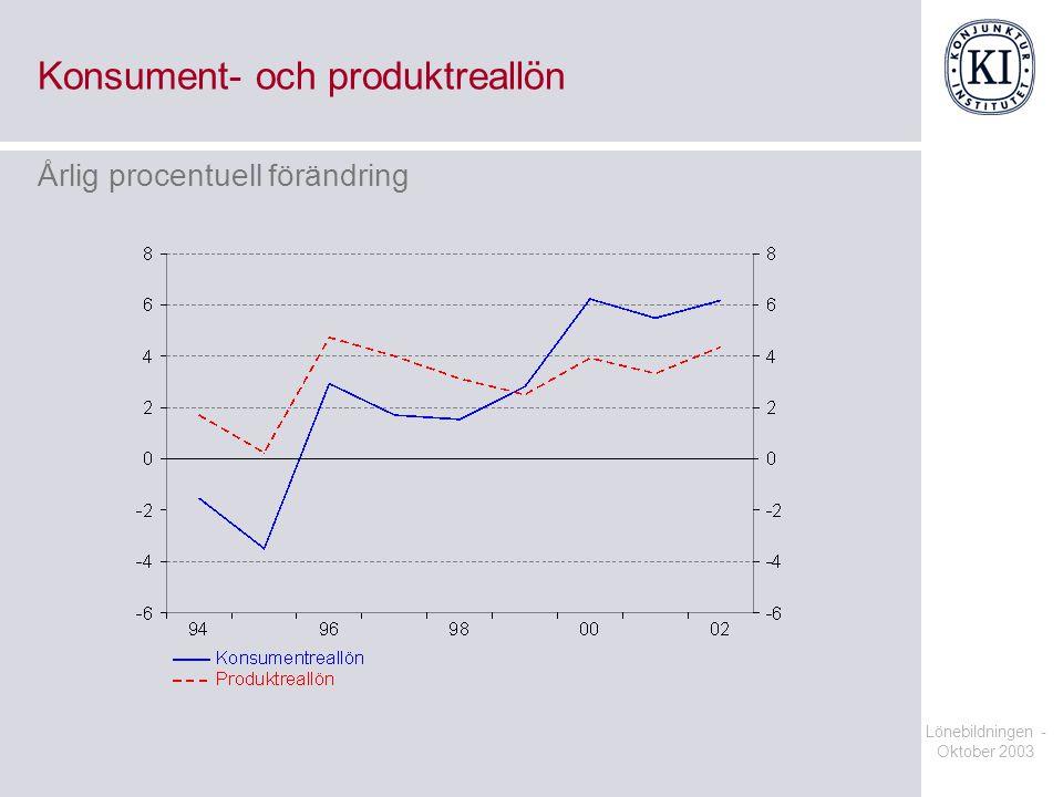 Konsument- och produktreallön