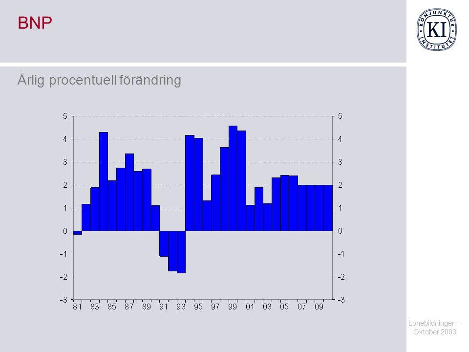 BNP Årlig procentuell förändring Lönebildningen - Oktober 2003