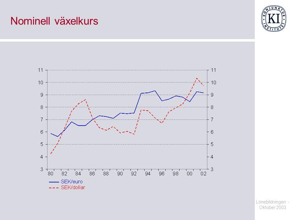 Nominell växelkurs Lönebildningen - Oktober 2003