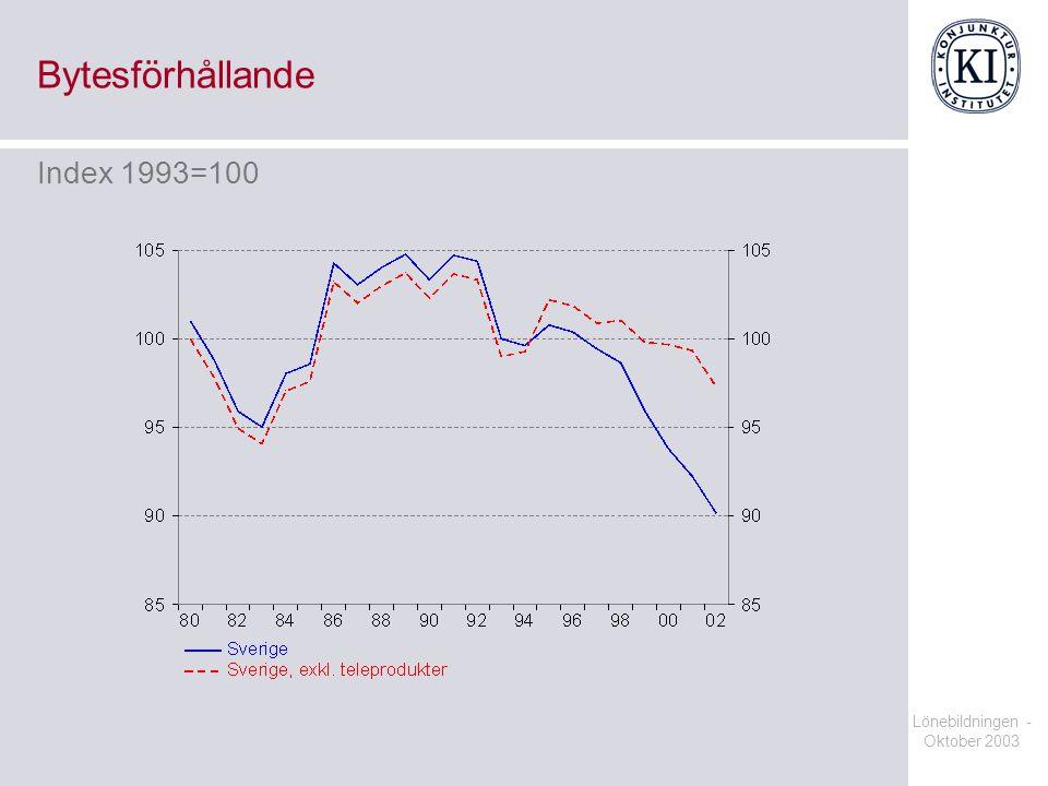 Bytesförhållande Index 1993=100 Lönebildningen - Oktober 2003