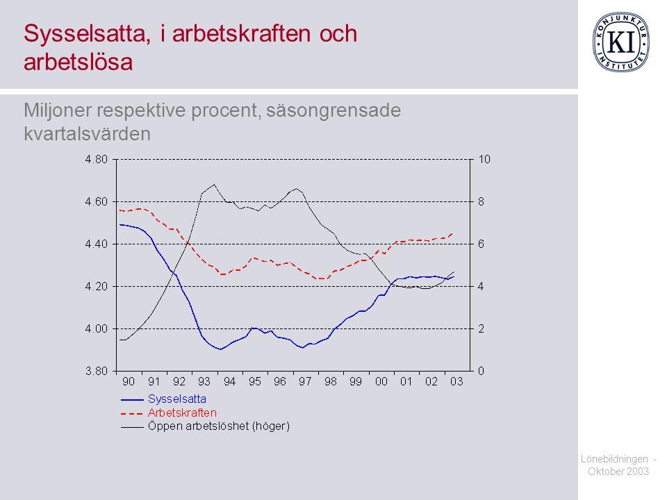 Sysselsatta, i arbetskraften och arbetslösa