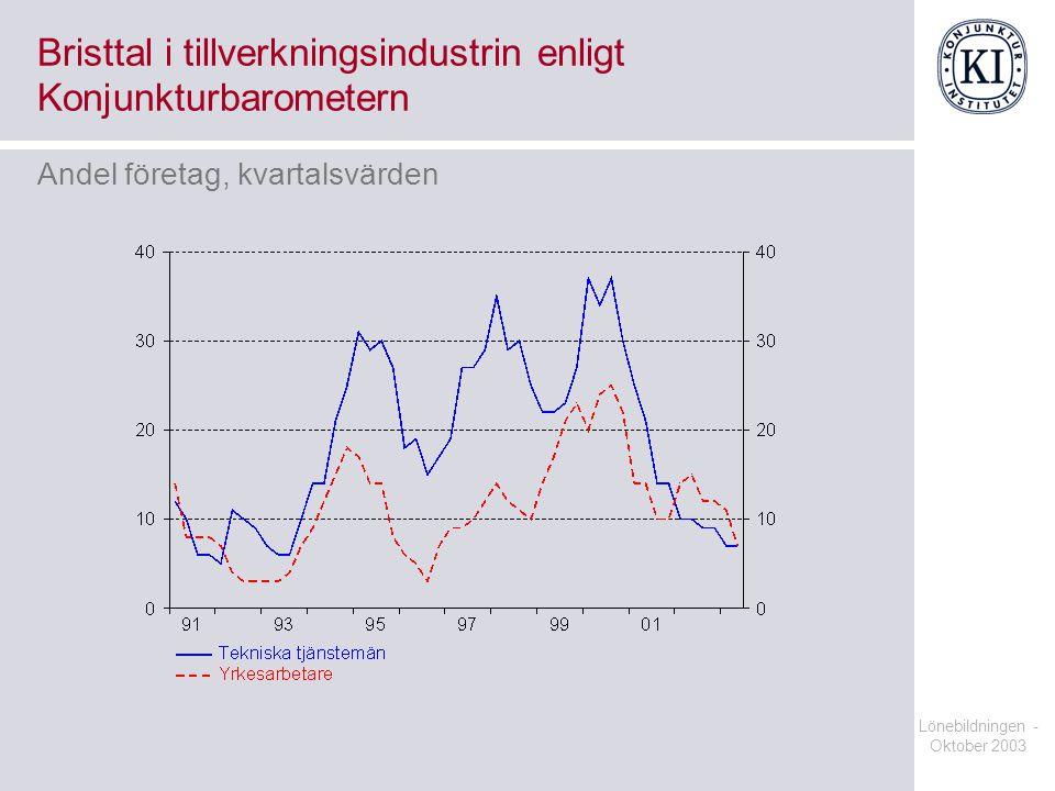 Bristtal i tillverkningsindustrin enligt Konjunkturbarometern
