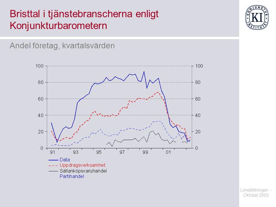 Bristtal i tjänstebranscherna enligt Konjunkturbarometern