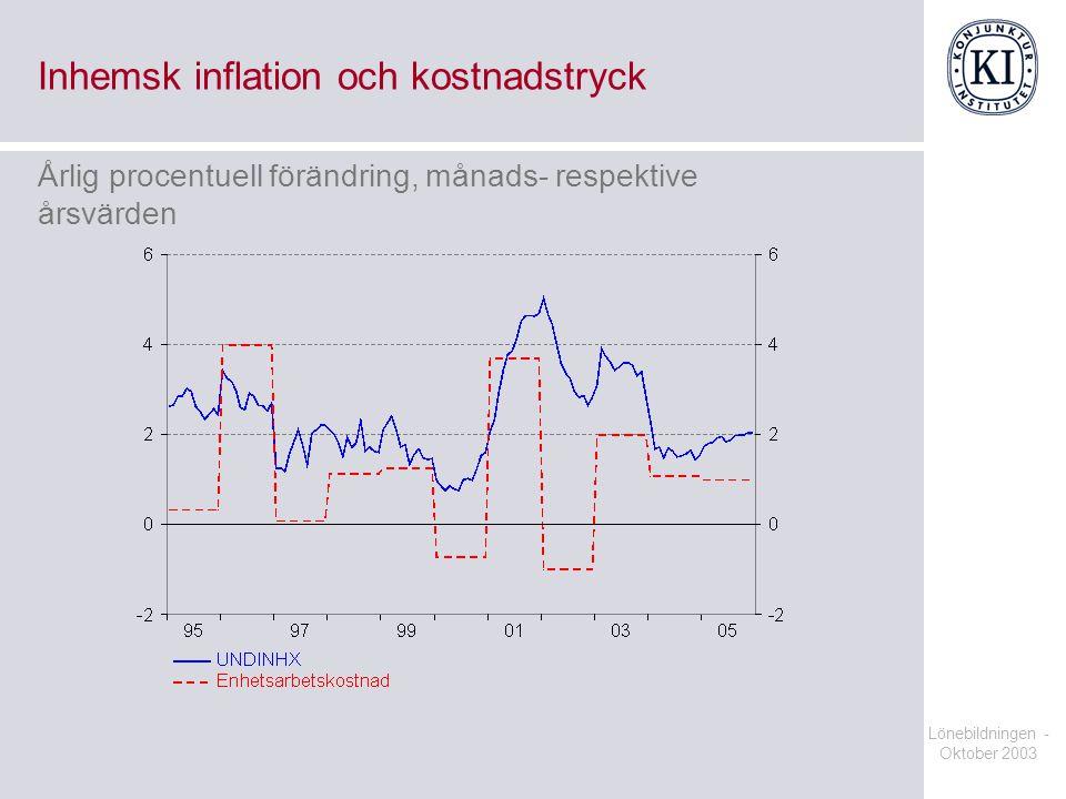 Inhemsk inflation och kostnadstryck