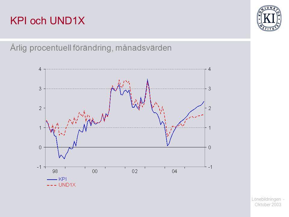 KPI och UND1X Årlig procentuell förändring, månadsvärden