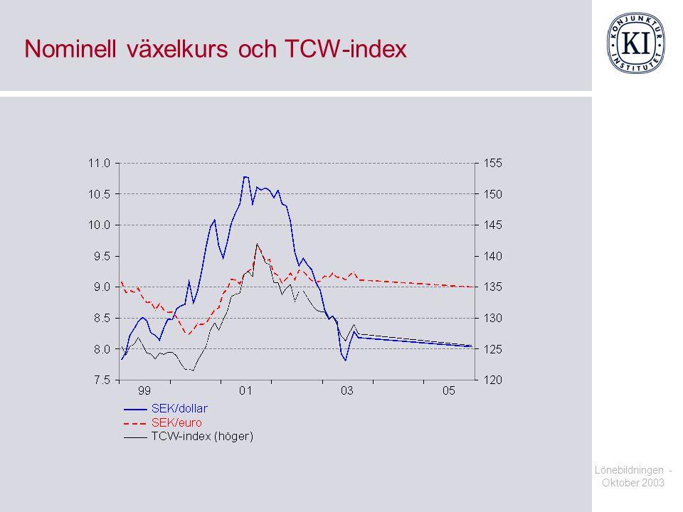 Nominell växelkurs och TCW-index