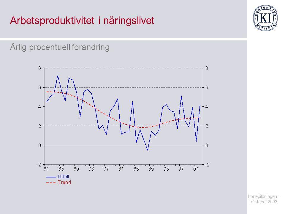 Arbetsproduktivitet i näringslivet