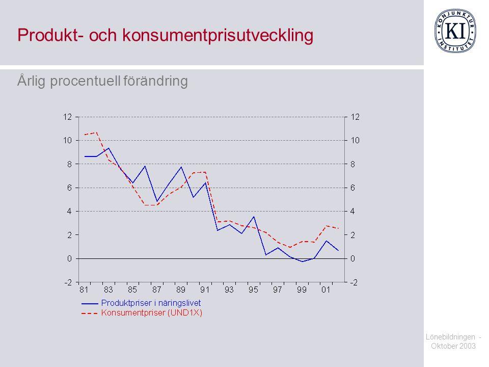 Produkt- och konsumentprisutveckling