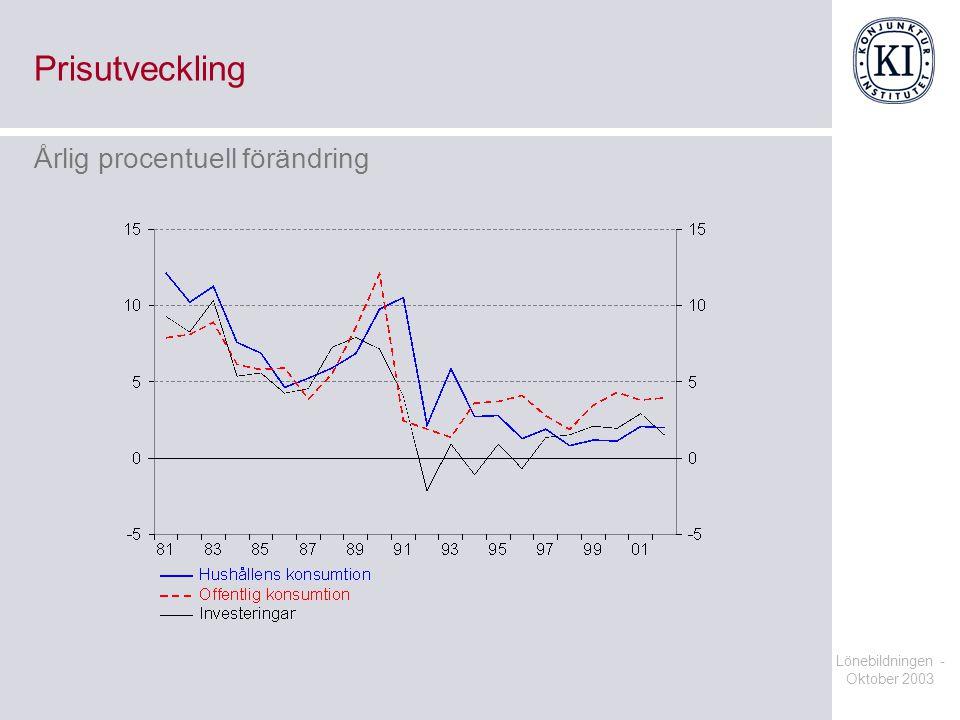 Prisutveckling Årlig procentuell förändring Lönebildningen -