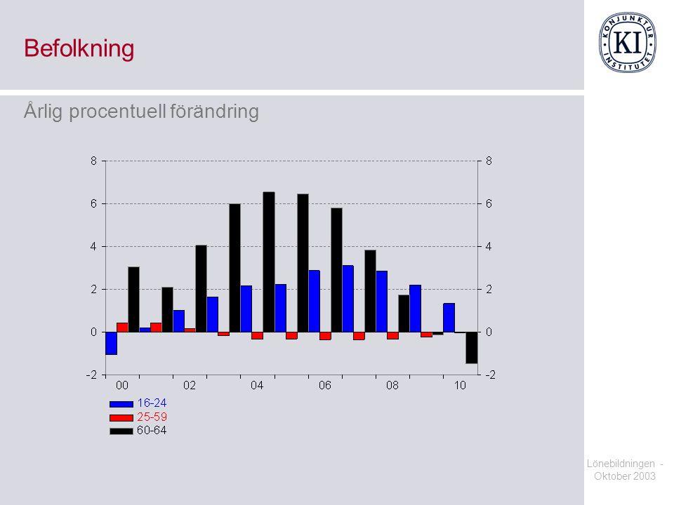 Befolkning Årlig procentuell förändring Lönebildningen - Oktober 2003