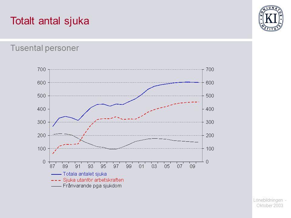 Totalt antal sjuka Tusental personer Lönebildningen - Oktober 2003