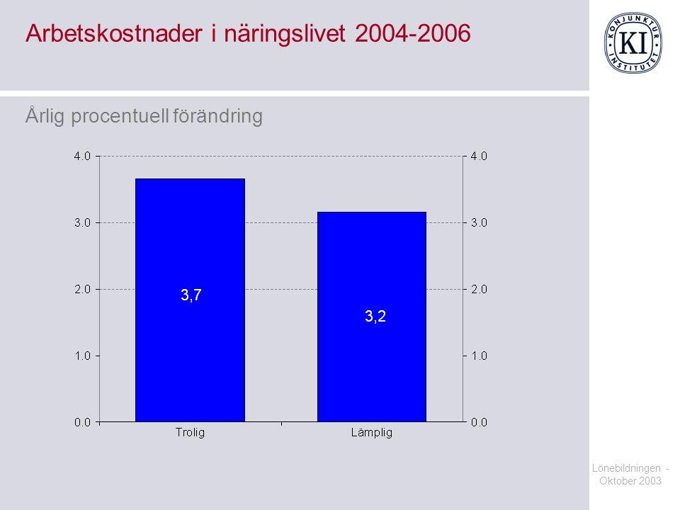 Arbetskostnader i näringslivet 2004-2006