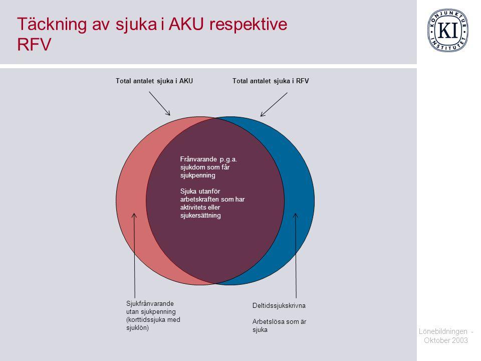 Täckning av sjuka i AKU respektive RFV