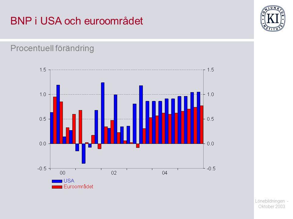 BNP i USA och euroområdet