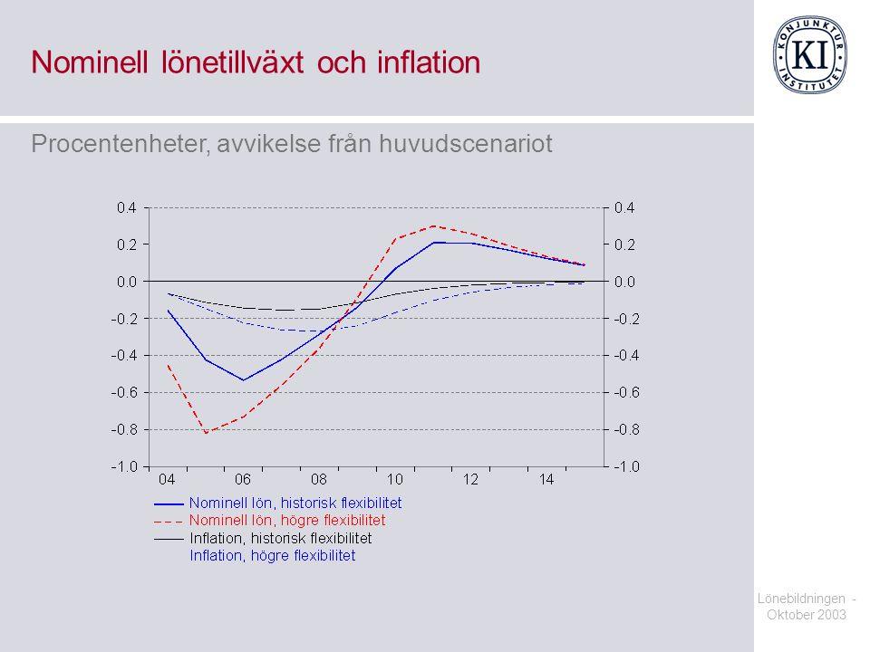 Nominell lönetillväxt och inflation