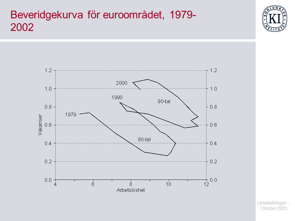 Beveridgekurva för euroområdet, 1979-2002