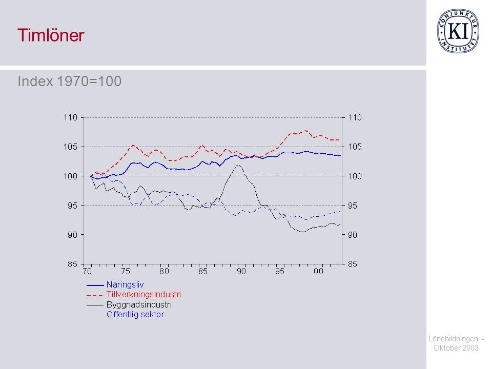 Timlöner Index 1970=100 Lönebildningen - Oktober 2003