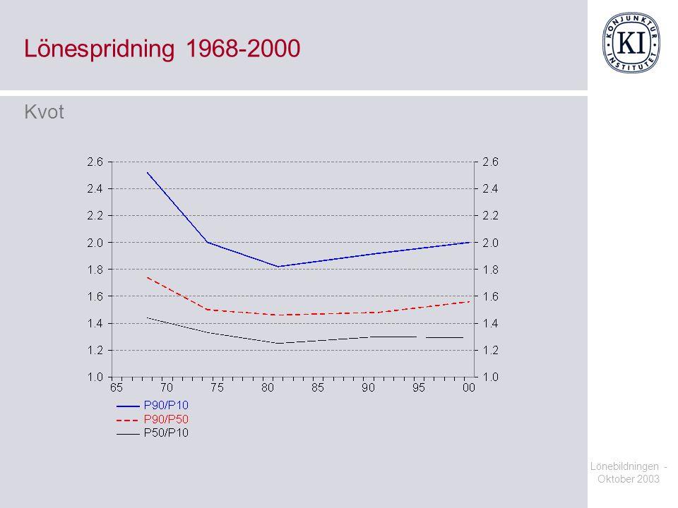 Lönespridning 1968-2000 Kvot Lönebildningen - Oktober 2003