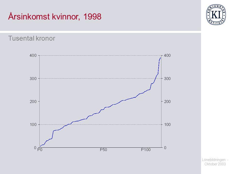 Årsinkomst kvinnor, 1998 Tusental kronor Lönebildningen - Oktober 2003