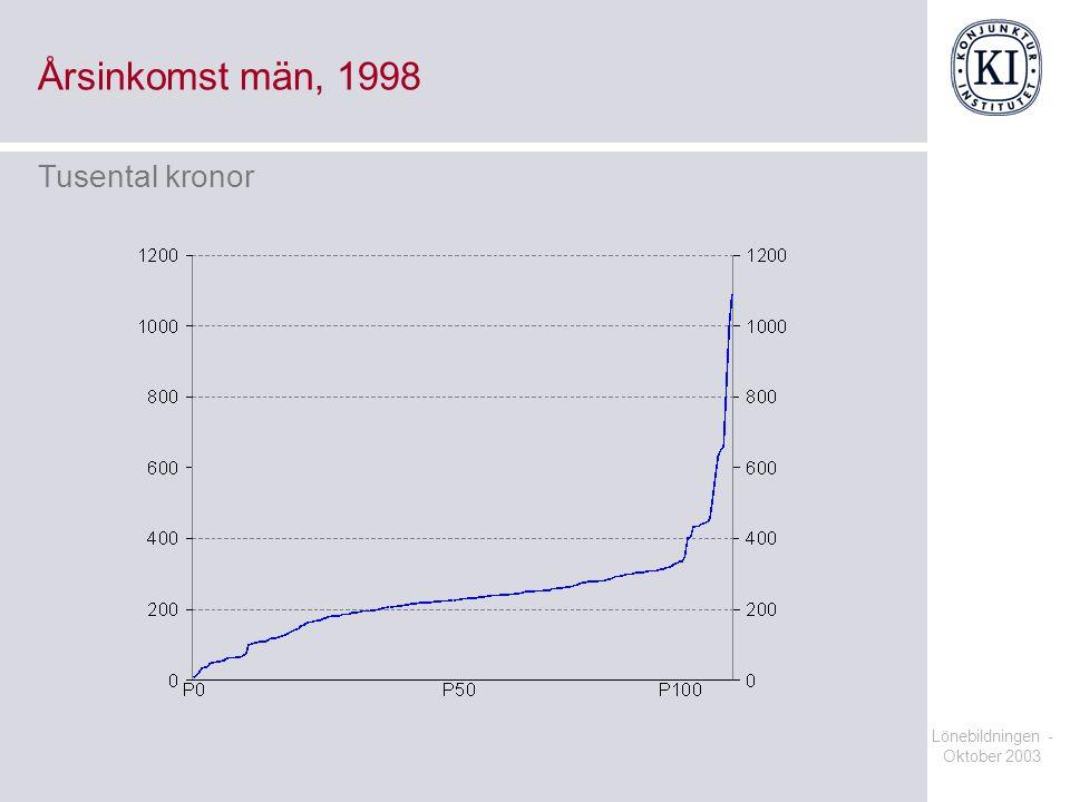 Årsinkomst män, 1998 Tusental kronor Lönebildningen - Oktober 2003