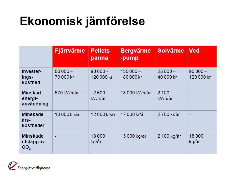 Ekonomisk jämförelse Fjärrvärme Pellets-panna Bergvärme-pump Solvärme