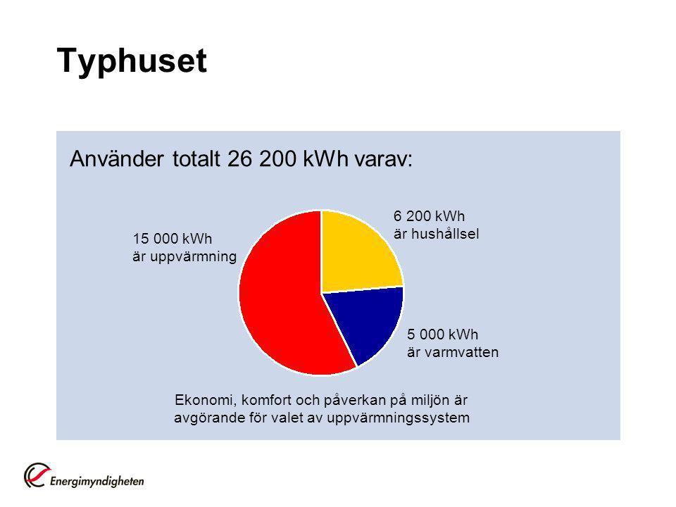 Typhuset Använder totalt 26 200 kWh varav: 6 200 kWh är hushållsel