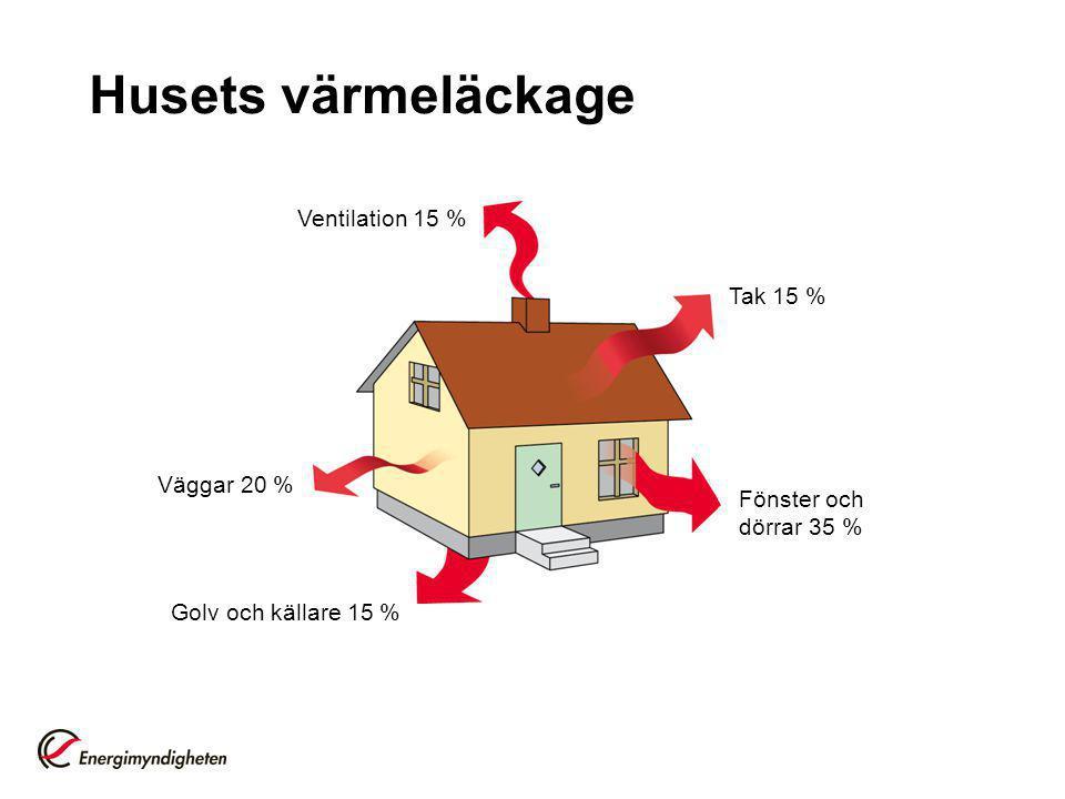 Husets värmeläckage Ventilation 15 % Tak 15 % Väggar 20 %