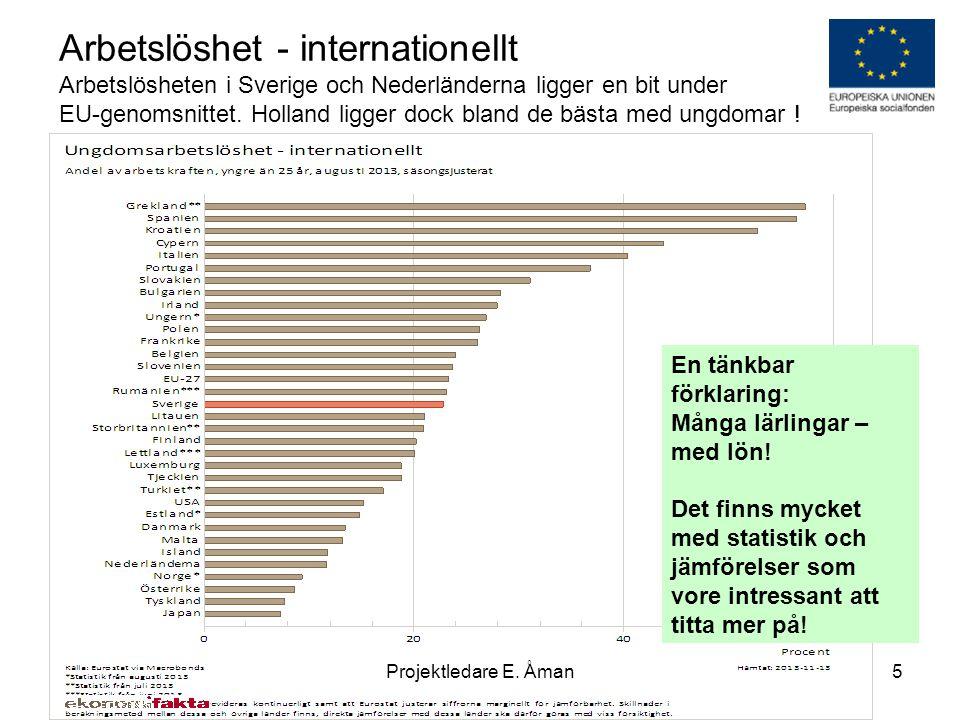 Arbetslöshet - internationellt