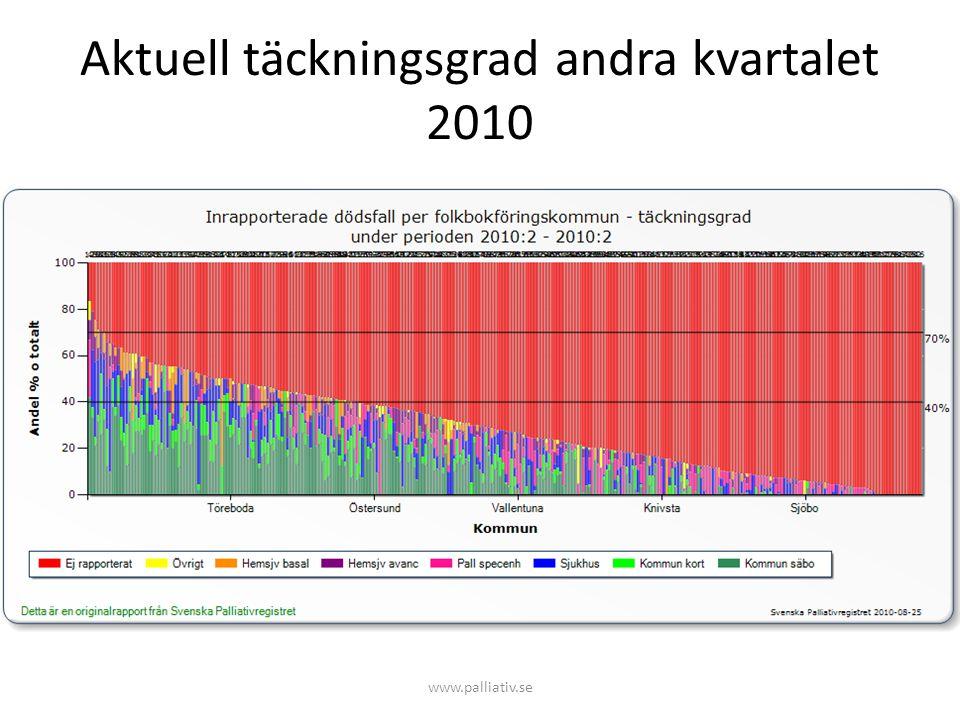 Aktuell täckningsgrad andra kvartalet 2010