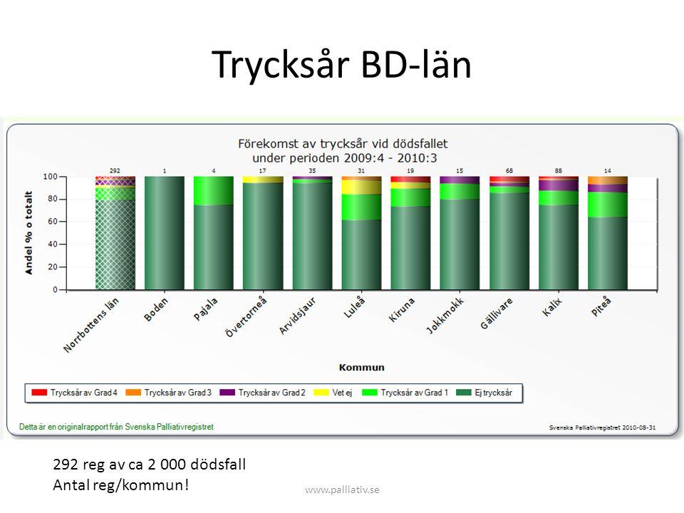 Trycksår BD-län 292 reg av ca 2 000 dödsfall Antal reg/kommun!